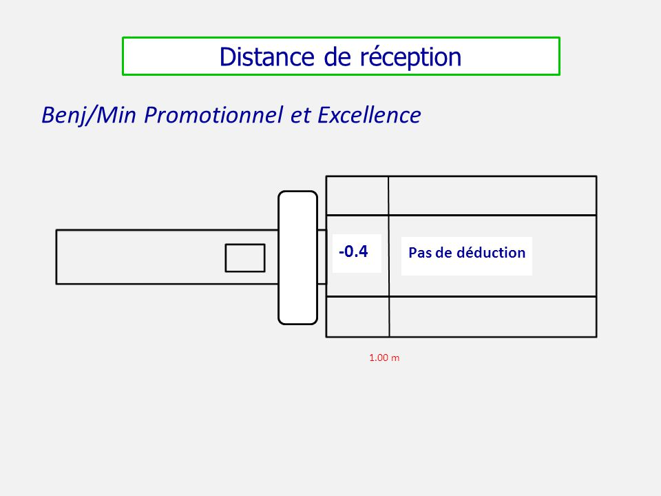 Benj/Min Promotionnel et Excellence -0.4 Pas de déduction 1.00 m Distance de réception
