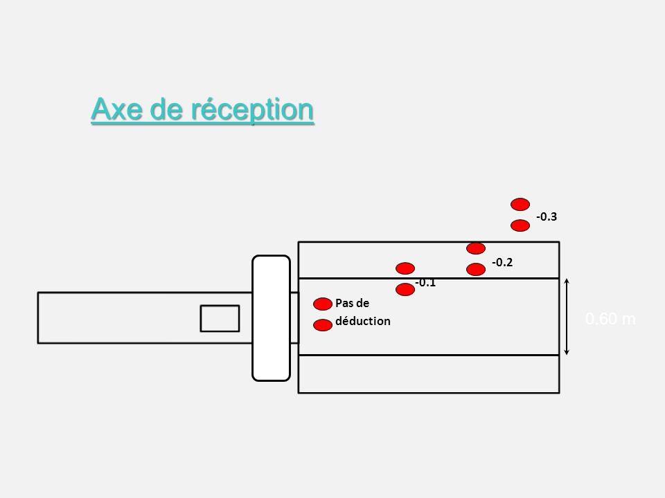 Pas de déduction -0.1 -0.2 -0.3 Axe de réception 0.60 m