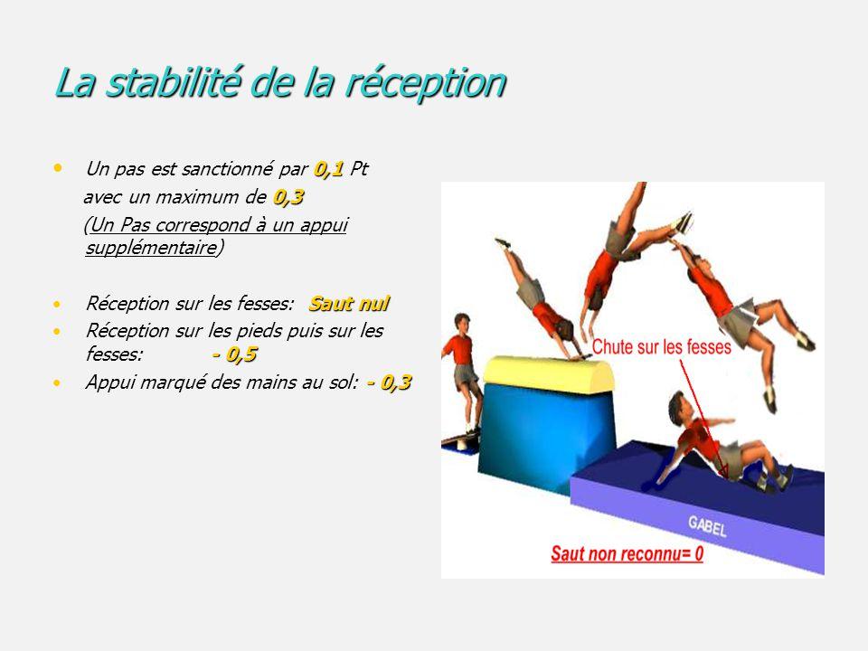 Exemple de saut par franchissement: Le saut groupé Exemple de saut par franchissement: Le saut groupé Pour un promotionnel 1- 1 er envol - 0,1 Les pieds légèrement fléchis: - 0,1 -0.1 Les jambes légèrement écartées: -0.1 -0,1 Le bassin légèrement fléchi: -0,1 - 0,3 Le bassin est à l'horizontal : - 0,3 2- Appui - 0,1 Les pieds légèrement fléchis: - 0,1 - 0,3 3- Le 2 ème envol au niveau du cheval:- 0,3 - 0,1 Les pieds légèrement fléchis: - 0,1 - 0,2 4- La réception est à plus d' 1M: pas de déduction, mais supposons qu'il fasse 2 pas pour arriver à la station immobile: - 0,2 - 0,2 Les bras fléchis: - 0,2 Note finale: (Valeur du saut) – (les déductions) 5,50 =7 Points – 1,50 Point = 5,50