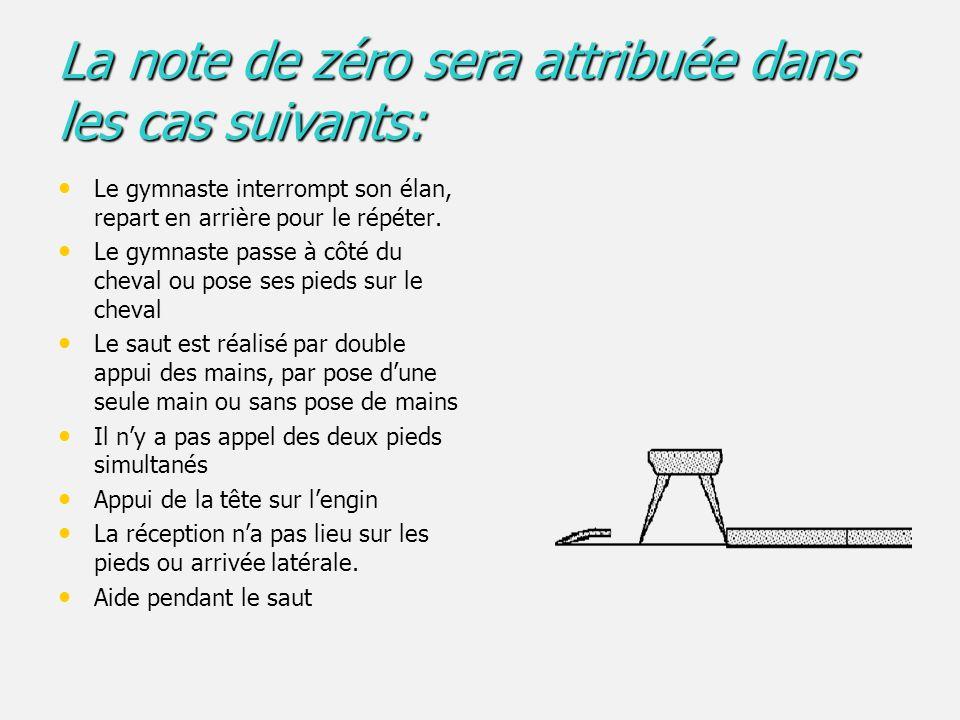 La note de zéro sera attribuée dans les cas suivants: Le gymnaste interrompt son élan, repart en arrière pour le répéter.