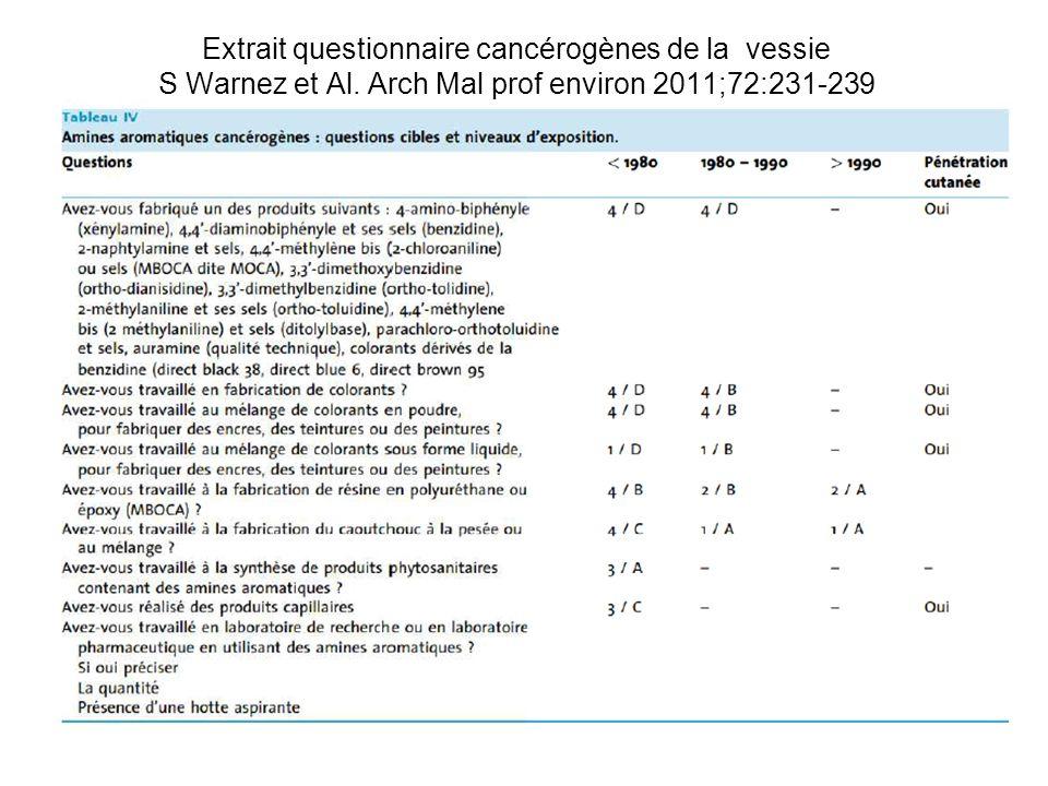 Extrait questionnaire cancérogènes de la vessie S Warnez et Al. Arch Mal prof environ 2011;72:231-239