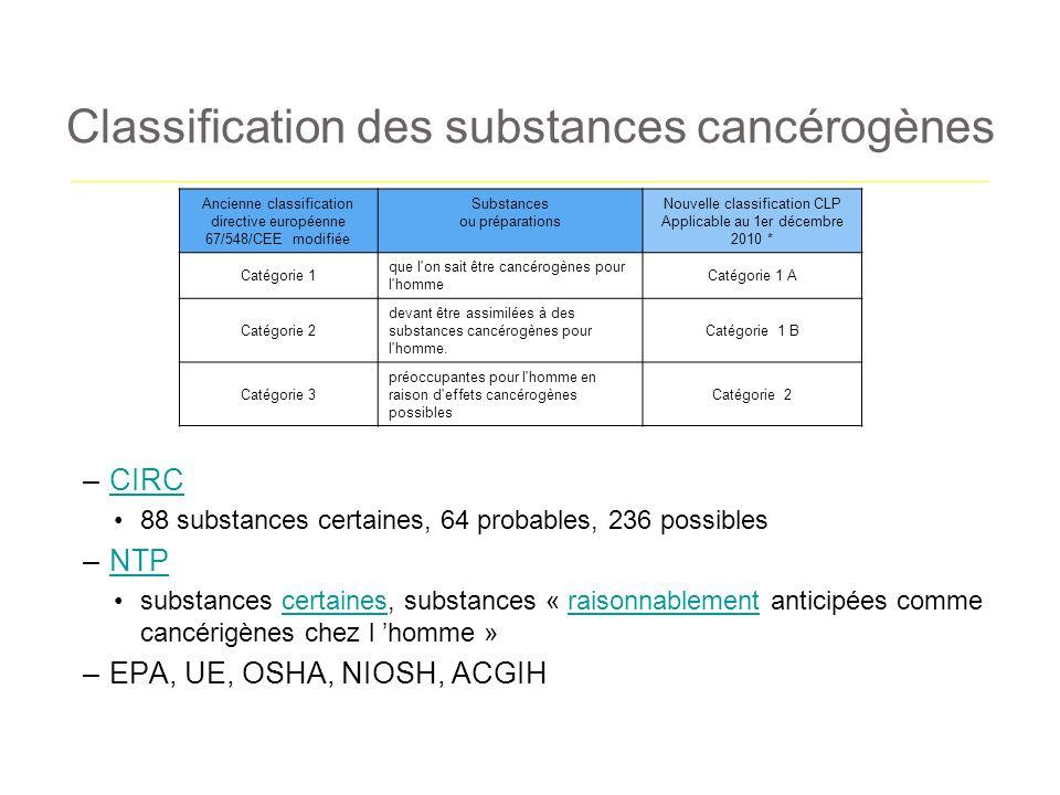 Classification des substances cancérogènes –CIRCCIRC 88 substances certaines, 64 probables, 236 possibles –NTPNTP substances certaines, substances « r