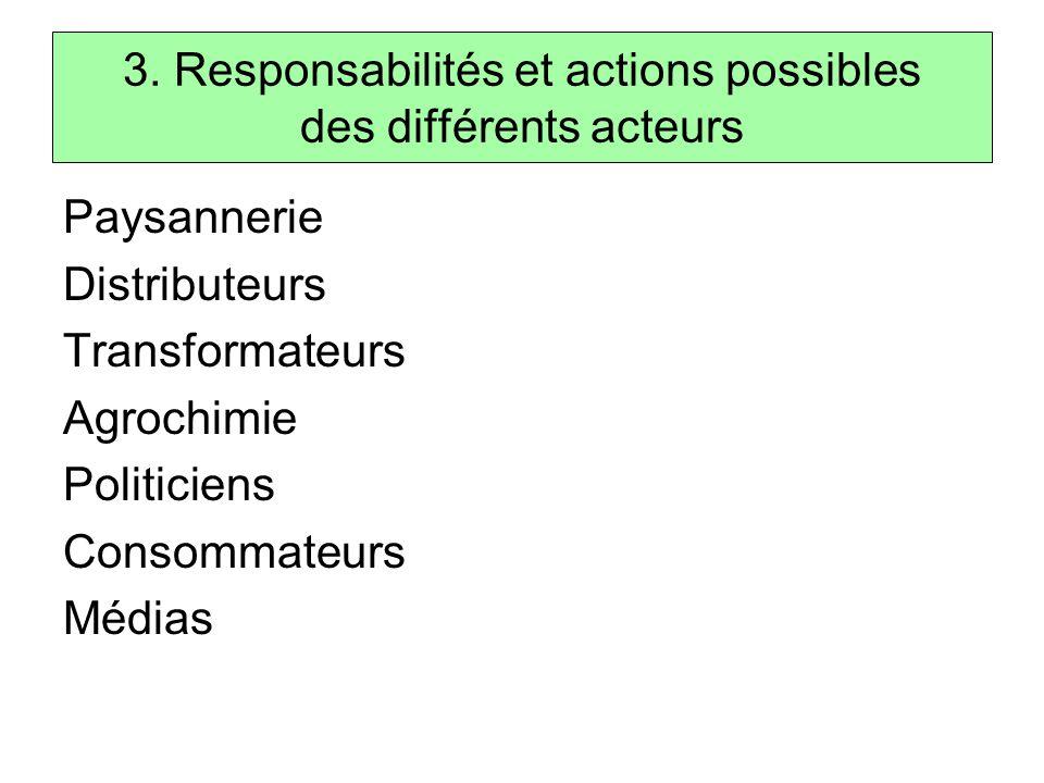 3. Responsabilités et actions possibles des différents acteurs Paysannerie Distributeurs Transformateurs Agrochimie Politiciens Consommateurs Médias