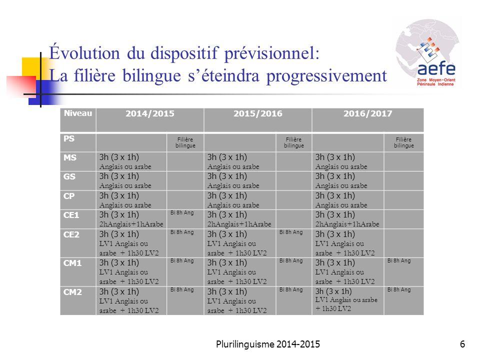 Évolution du dispositif prévisionnel: La filière bilingue s'éteindra progressivement Niveau 2014/20152015/20162016/2017 PS Filière bilingue MS 3h (3 x