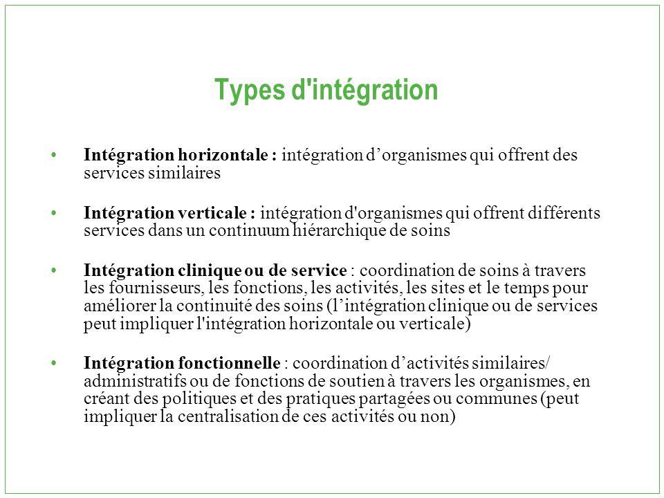 Types d'intégration Intégration horizontale : intégration d'organismes qui offrent des services similaires Intégration verticale : intégration d'organ