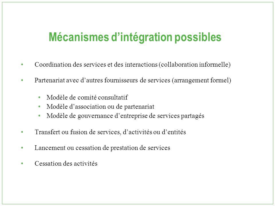 Mécanismes d'intégration possibles Coordination des services et des interactions (collaboration informelle) Partenariat avec d'autres fournisseurs de