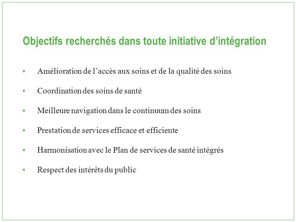 Objectifs recherchés dans toute initiative d'intégration Amélioration de l'accès aux soins et de la qualité des soins Coordination des soins de santé