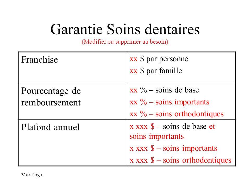 Votre logo Garantie Soins dentaires (Modifier ou supprimer au besoin) Franchise xx $ par personne xx $ par famille Pourcentage de remboursement xx % –