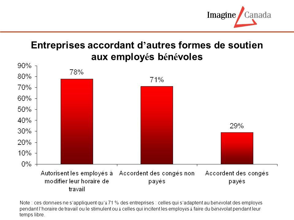 Entreprises accordant d ' autres formes de soutien aux employ é s b é n é voles Note : ces donn é es ne s ' appliquent qu 'à 71 % des entreprises : ce