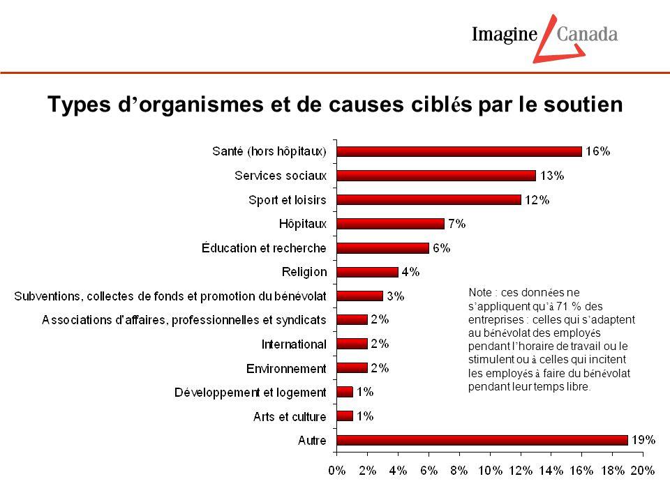 Types d ' organismes et de causes cibl é s par le soutien Note : ces donn é es ne s ' appliquent qu 'à 71 % des entreprises : celles qui s ' adaptent