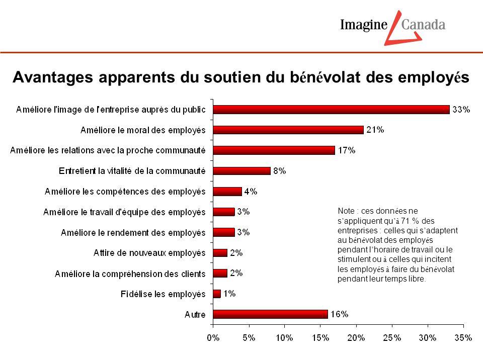 Avantages apparents du soutien du b é n é volat des employ é s Note : ces donn é es ne s ' appliquent qu 'à 71 % des entreprises : celles qui s ' adap
