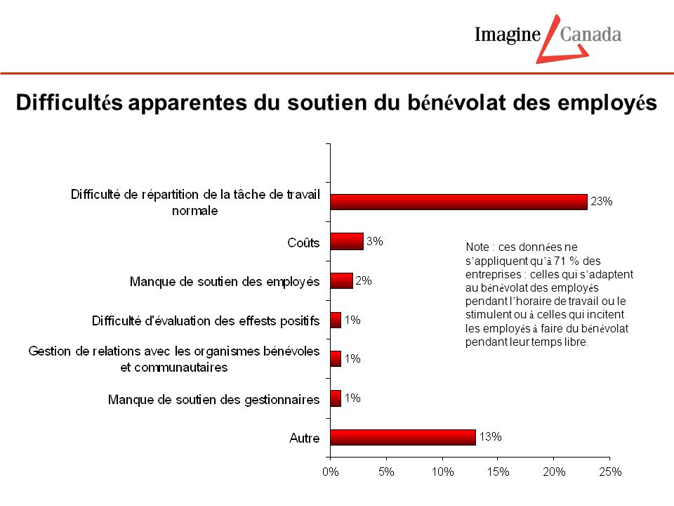 Difficult é s apparentes du soutien du b é n é volat des employ é s Note : ces donn é es ne s ' appliquent qu 'à 71 % des entreprises : celles qui s '
