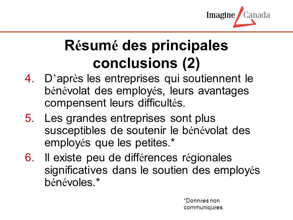 R é sum é des principales conclusions (2) 4. D ' apr è s les entreprises qui soutiennent le b é n é volat des employ é s, leurs avantages compensent l