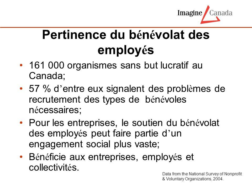 Pertinence du b é n é volat des employ é s 161 000 organismes sans but lucratif au Canada; 57 % d ' entre eux signalent des probl è mes de recrutement