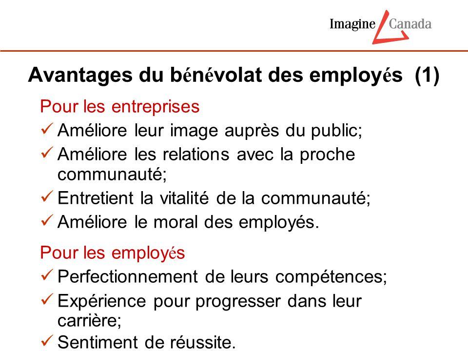 Avantages du b é n é volat des employ é s (1) Pour les entreprises Améliore leur image auprès du public; Améliore les relations avec la proche communa