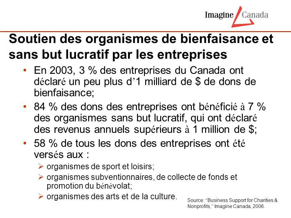 Soutien des organismes de bienfaisance et sans but lucratif par les entreprises En 2003, 3 % des entreprises du Canada ont d é clar é un peu plus d '