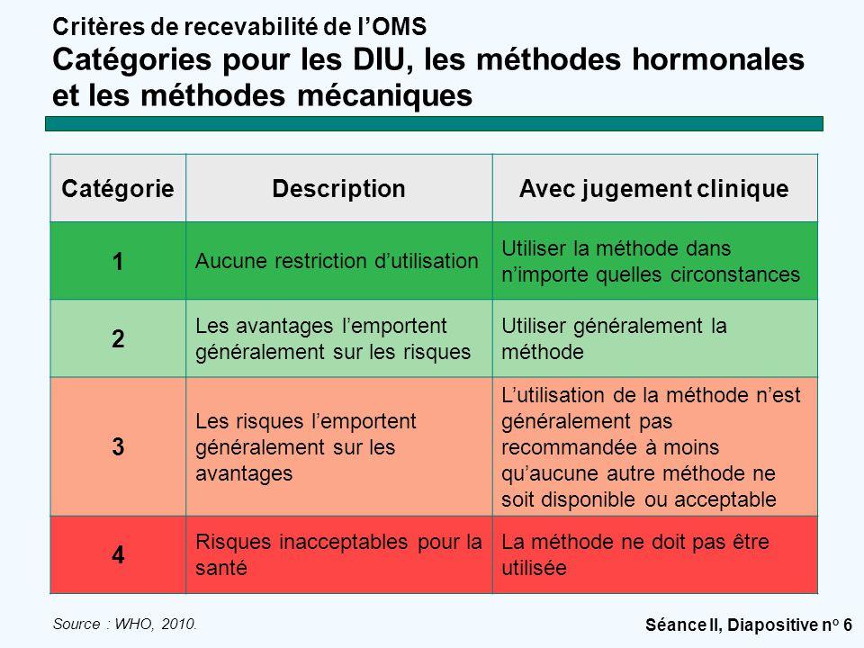 Séance II, Diapositive n o 6 Critères de recevabilité de l'OMS Catégories pour les DIU, les méthodes hormonales et les méthodes mécaniques CatégorieDescriptionAvec jugement clinique 1 Aucune restriction d'utilisation Utiliser la méthode dans n'importe quelles circonstances 2 Les avantages l'emportent généralement sur les risques Utiliser généralement la méthode 3 Les risques l'emportent généralement sur les avantages L'utilisation de la méthode n'est généralement pas recommandée à moins qu'aucune autre méthode ne soit disponible ou acceptable 4 Risques inacceptables pour la santé La méthode ne doit pas être utilisée Source : WHO, 2010.