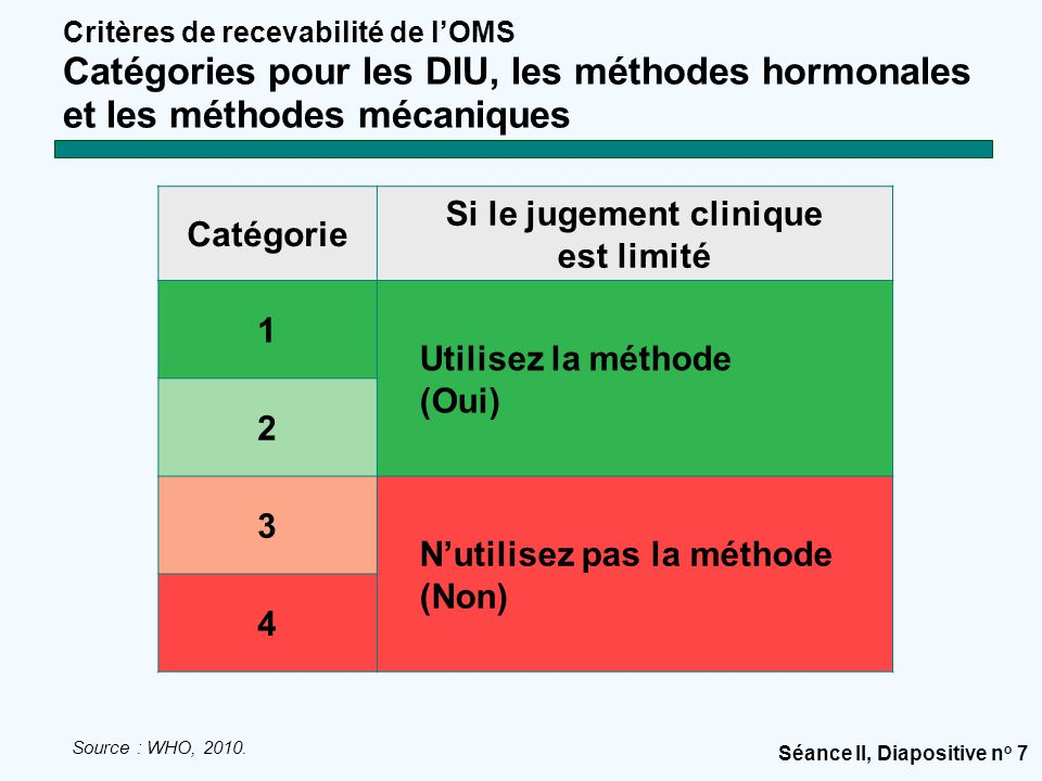 Séance II, Diapositive n o 7 Critères de recevabilité de l'OMS Catégories pour les DIU, les méthodes hormonales et les méthodes mécaniques Source : WHO, 2010.