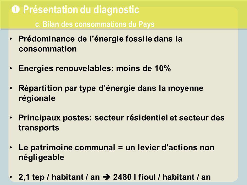 Prédominance de l'énergie fossile dans la consommation Energies renouvelables: moins de 10% Répartition par type d'énergie dans la moyenne régionale P