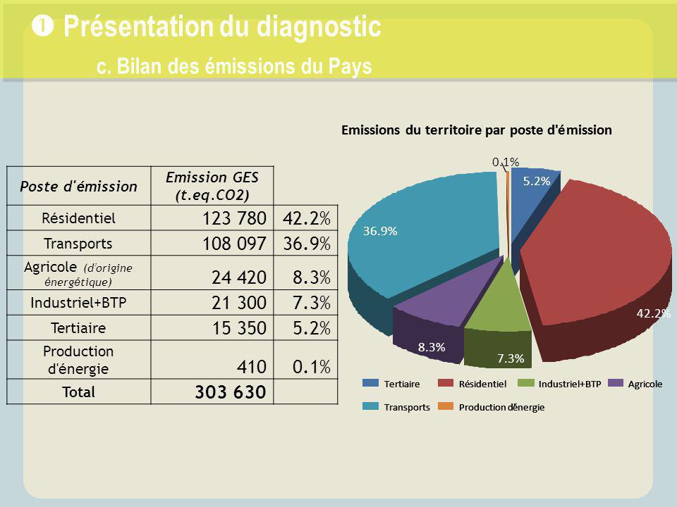  Présentation du diagnostic c. Bilan des émissions du Pays Poste d' é mission Emission GES (t.eq.CO2) R é sidentiel 123 78042.2% Transports 108 09736