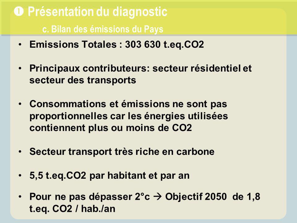 Emissions Totales : 303 630 t.eq.CO2 Principaux contributeurs: secteur résidentiel et secteur des transports Consommations et émissions ne sont pas proportionnelles car les énergies utilisées contiennent plus ou moins de CO2 Secteur transport très riche en carbone 5,5 t.eq.CO2 par habitant et par an  Présentation du diagnostic c.