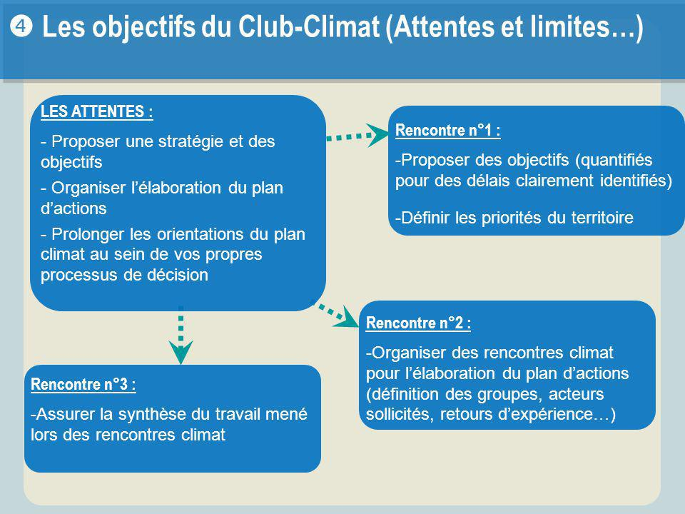 Rencontre n°2 : -Organiser des rencontres climat pour l'élaboration du plan d'actions (définition des groupes, acteurs sollicités, retours d'expérience…) Rencontre n°3 : -Assurer la synthèse du travail mené lors des rencontres climat  Les objectifs du Club-Climat (Attentes et limites…) LES ATTENTES : - Proposer une stratégie et des objectifs - Organiser l'élaboration du plan d'actions - Prolonger les orientations du plan climat au sein de vos propres processus de décision Rencontre n°1 : -Proposer des objectifs (quantifiés pour des délais clairement identifiés) -Définir les priorités du territoire