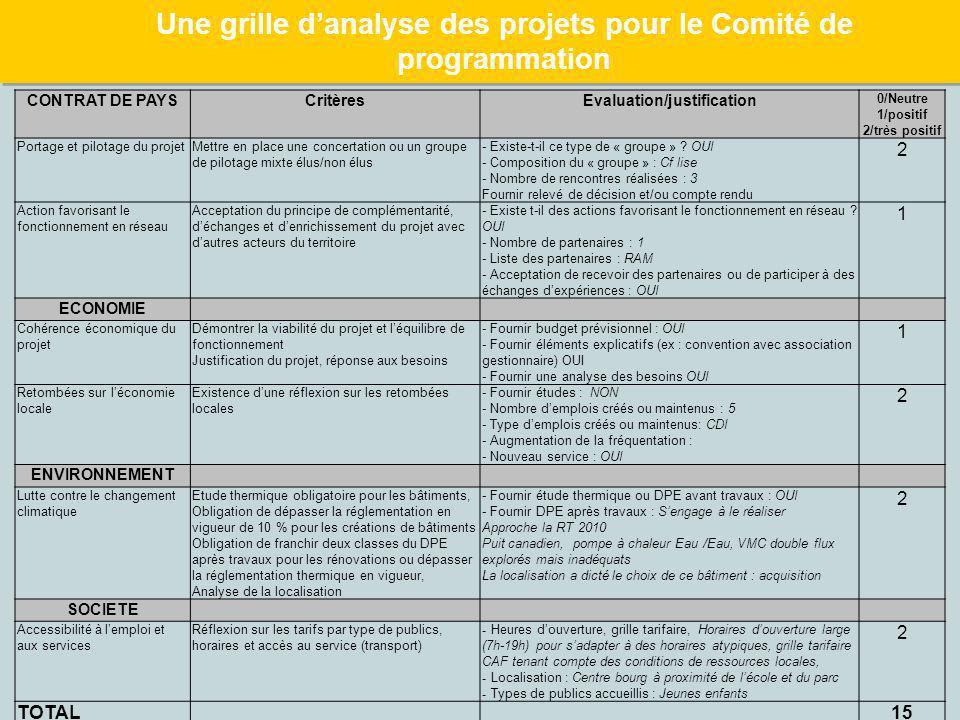 Une grille d'analyse des projets pour le Comité de programmation CONTRAT DE PAYSCritèresEvaluation/justification 0/Neutre 1/positif 2/très positif Por