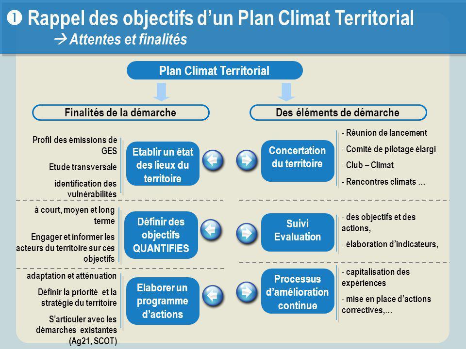 Œ Rappel des objectifs d'un Plan Climat Territorial  Attentes et finalités Plan Climat Territorial à court, moyen et long terme Engager et informer l