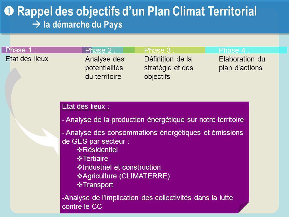 Phase 2 : Analyse des potentialités du territoire Phase 1 : Etat des lieux Phase 3 : Définition de la stratégie et des objectifs Phase 4 : Elaboration
