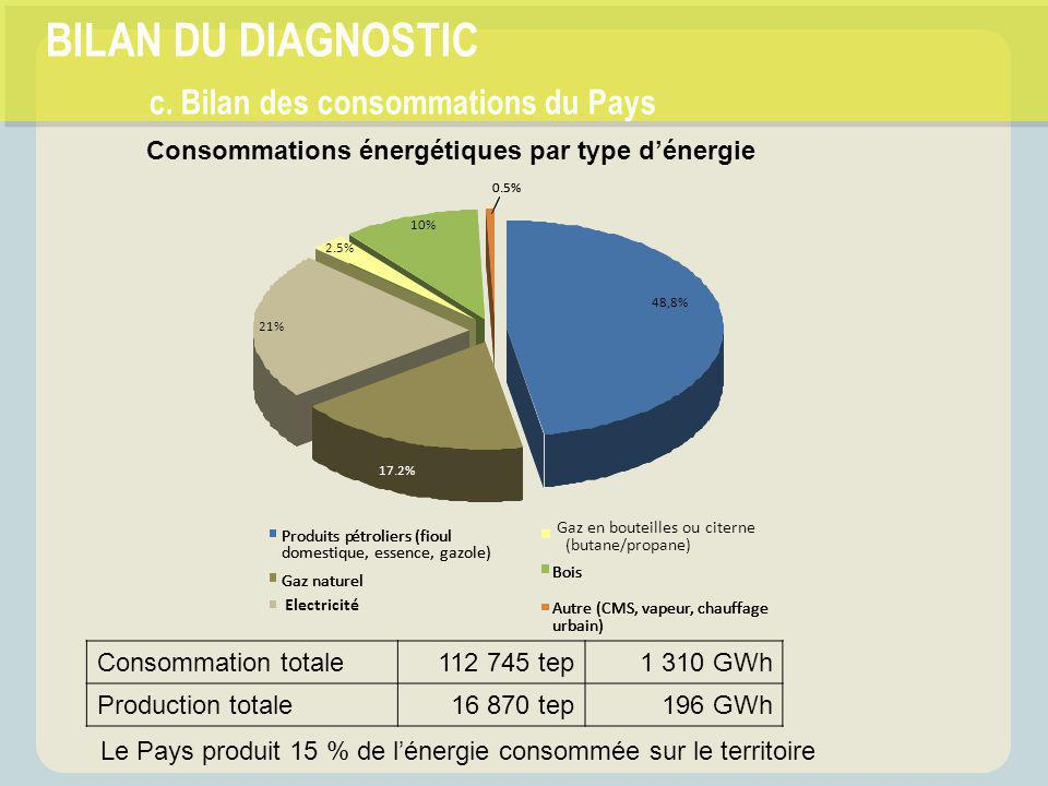 BILAN DU DIAGNOSTIC c. Bilan des consommations du Pays Consommations énergétiques par type d'énergie Consommation totale112 745 tep1 310 GWh Productio