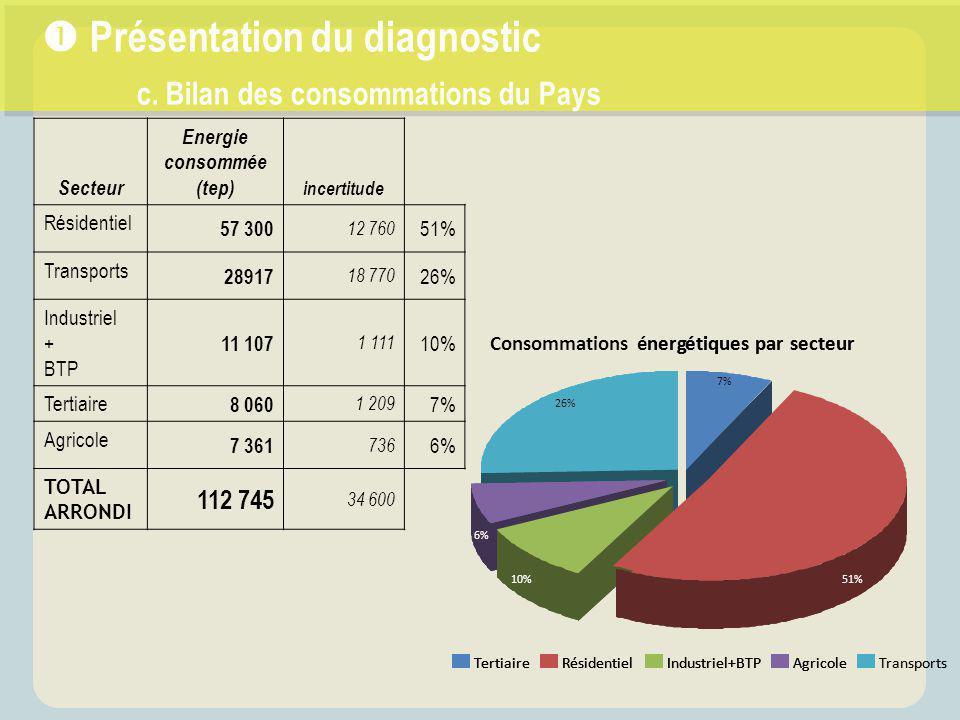  Présentation du diagnostic c. Bilan des consommations du Pays Secteur Energie consommée (tep) incertitude Résidentiel 57 300 12 760 51% Transports 2