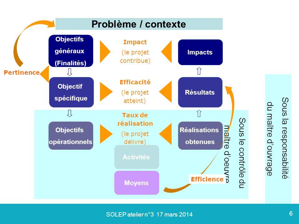 Sous le contrôle du maître d'oeuvre Efficacité (le projet atteint) Impact (le projet contribue) Pertinence Problème / contexte Activités Objectifs opé