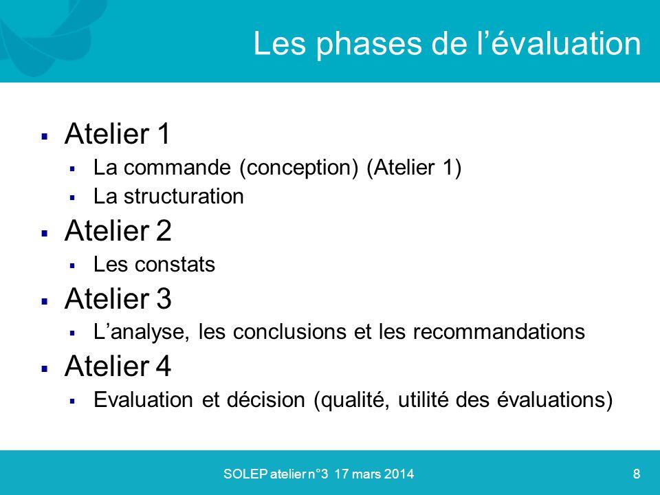  Commande, enjeux évoqués: Objet et champ de l'évaluation Contexte de l'évaluation: pourquoi on évalue.
