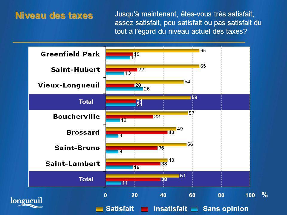 Niveau des taxes Total % Jusqu'à maintenant, êtes-vous très satisfait, assez satisfait, peu satisfait ou pas satisfait du tout à l'égard du niveau actuel des taxes.
