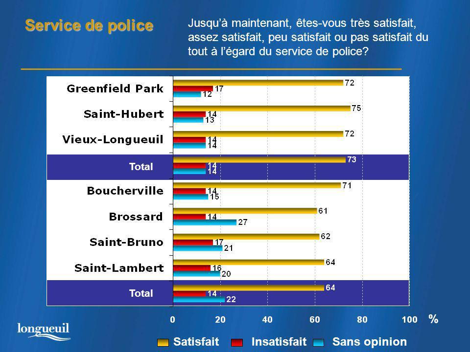 Service de police Total % Jusqu'à maintenant, êtes-vous très satisfait, assez satisfait, peu satisfait ou pas satisfait du tout à l'égard du service de police.
