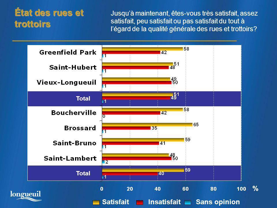 État des rues et trottoirs Total % Jusqu'à maintenant, êtes-vous très satisfait, assez satisfait, peu satisfait ou pas satisfait du tout à l'égard de la qualité générale des rues et trottoirs.