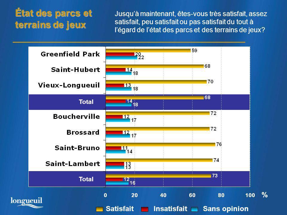État des parcs et terrains de jeux Total % Jusqu'à maintenant, êtes-vous très satisfait, assez satisfait, peu satisfait ou pas satisfait du tout à l'égard de l'état des parcs et des terrains de jeux.