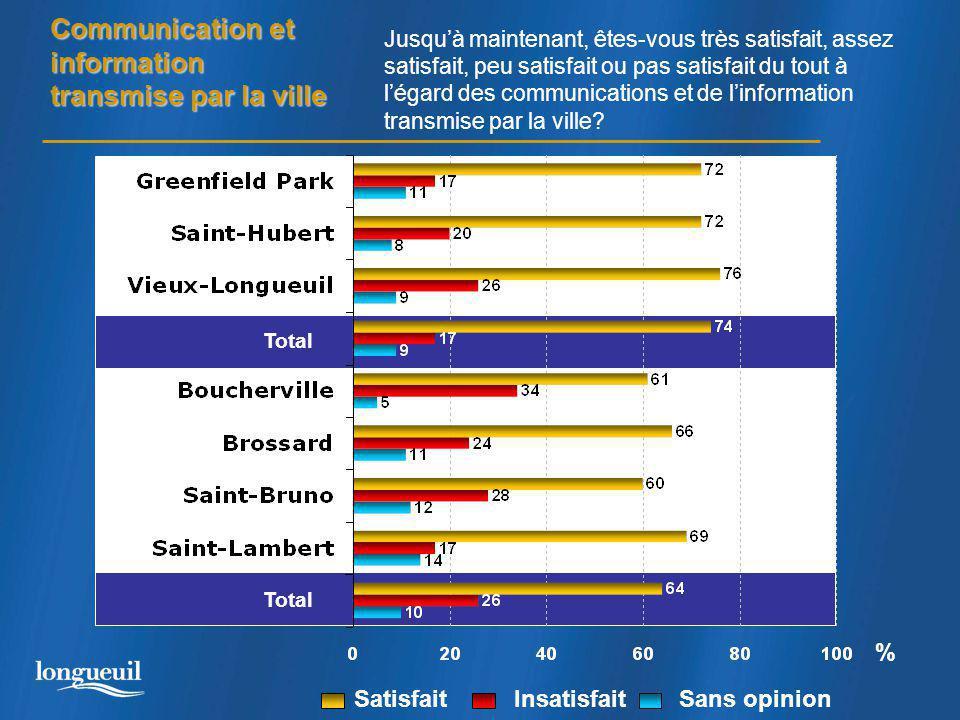 Communication et information transmise par la ville Total % Jusqu'à maintenant, êtes-vous très satisfait, assez satisfait, peu satisfait ou pas satisfait du tout à l'égard des communications et de l'information transmise par la ville.