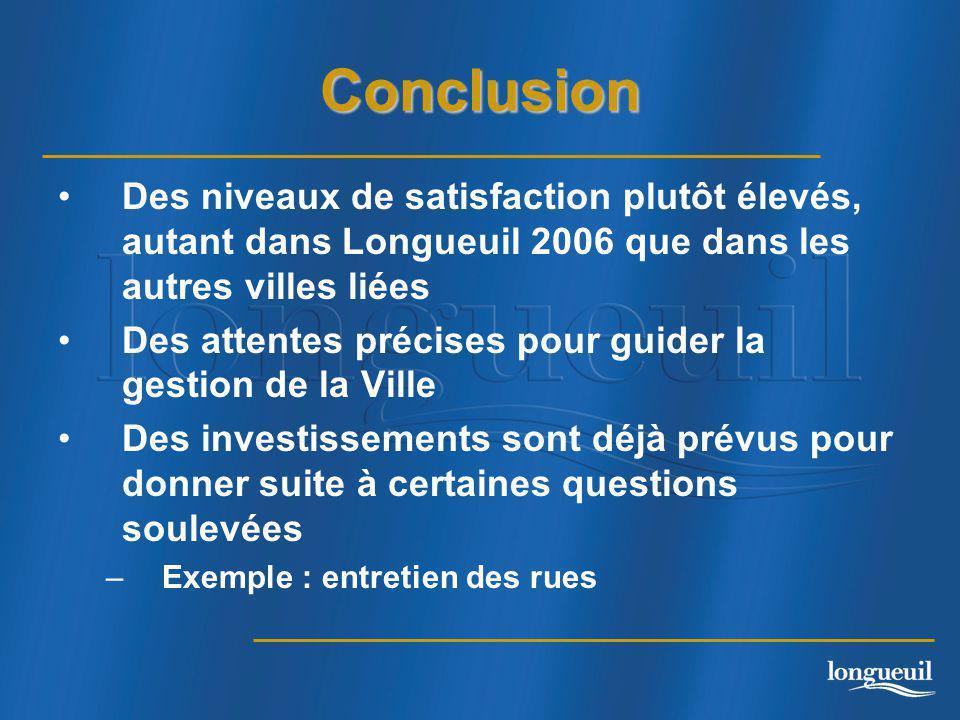Conclusion Des niveaux de satisfaction plutôt élevés, autant dans Longueuil 2006 que dans les autres villes liées Des attentes précises pour guider la gestion de la Ville Des investissements sont déjà prévus pour donner suite à certaines questions soulevées –Exemple : entretien des rues