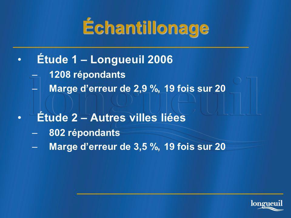 Échantillonage Étude 1 – Longueuil 2006 –1208 répondants –Marge d'erreur de 2,9 %, 19 fois sur 20 Étude 2 – Autres villes liées –802 répondants –Marge d'erreur de 3,5 %, 19 fois sur 20