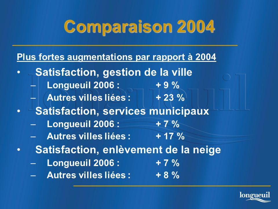 Comparaison 2004 Satisfaction, gestion de la ville –Longueuil 2006 :+ 9 % –Autres villes liées :+ 23 % Satisfaction, services municipaux –Longueuil 2006 :+ 7 % –Autres villes liées :+ 17 % Satisfaction, enlèvement de la neige –Longueuil 2006 : + 7 % –Autres villes liées :+ 8 % Plus fortes augmentations par rapport à 2004