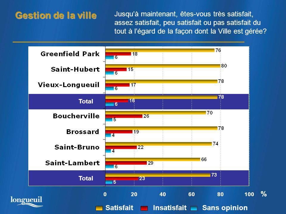 Gestion de la ville Total % Jusqu'à maintenant, êtes-vous très satisfait, assez satisfait, peu satisfait ou pas satisfait du tout à l'égard de la façon dont la Ville est gérée.