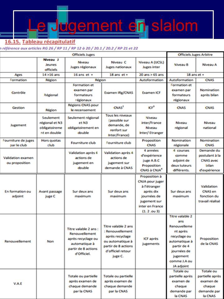 Organisation de la formation 1 – Les OFFICIELS : différentes fonctions, rôle,environnement….