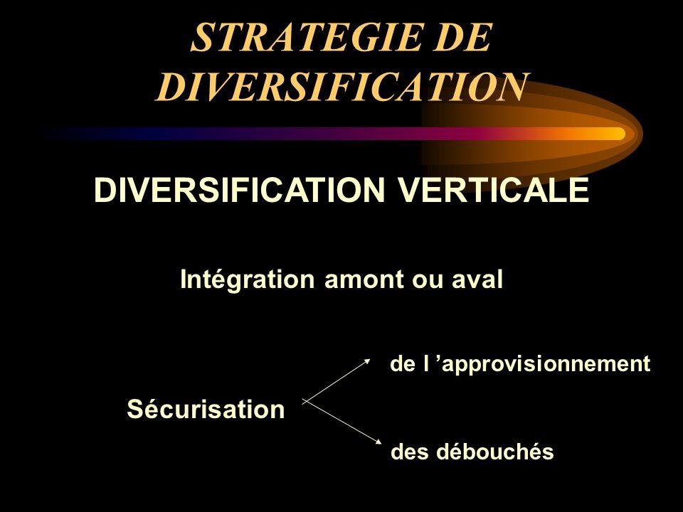 STRATEGIE DE DIVERSIFICATION DIVERSIFICATION VERTICALE Intégration amont ou aval de l 'approvisionnement Sécurisation des débouchés