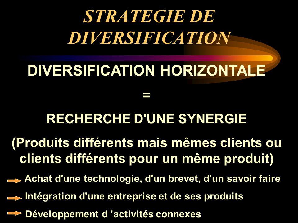 STRATEGIE DE DIVERSIFICATION DIVERSIFICATION HORIZONTALE = RECHERCHE D'UNE SYNERGIE (Produits différents mais mêmes clients ou clients différents pour
