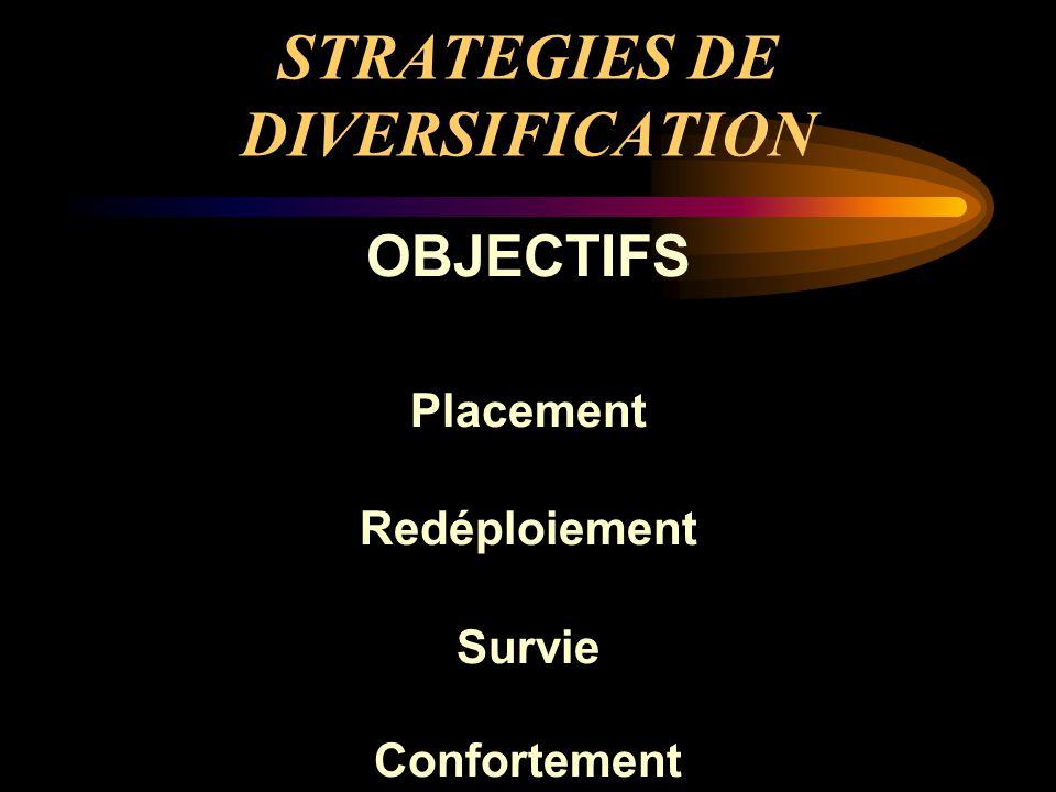 STRATEGIES DE DIVERSIFICATION OBJECTIFS Placement Redéploiement Survie Confortement