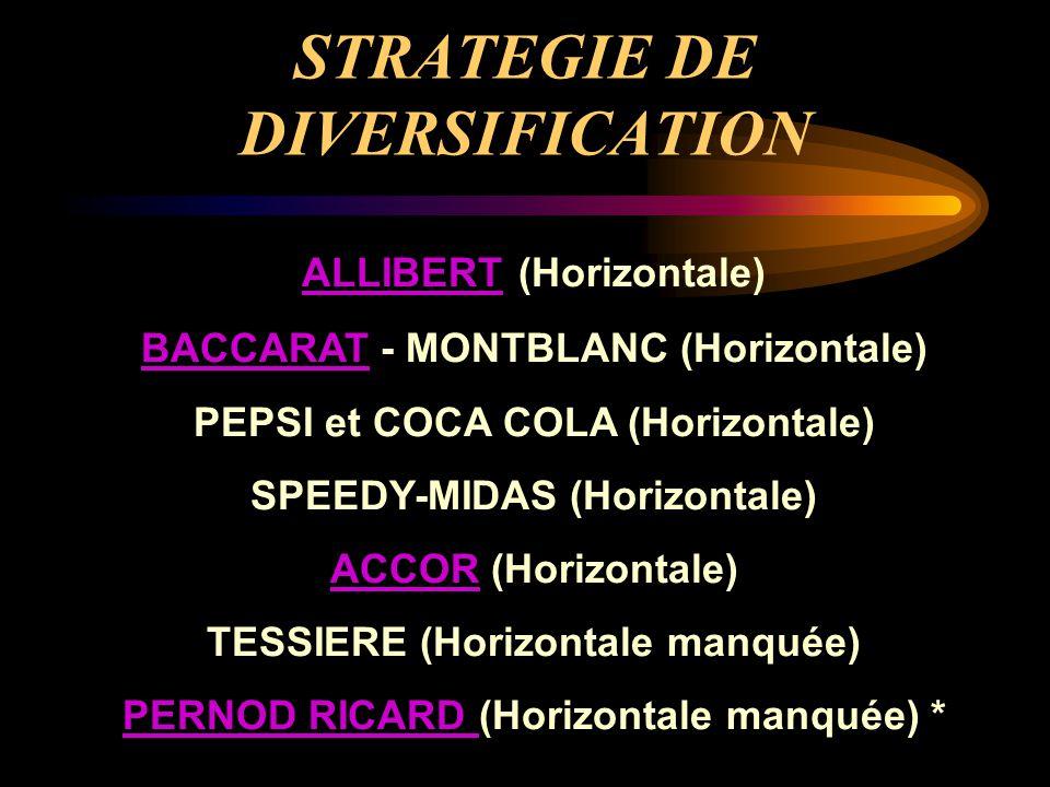 STRATEGIE DE DIVERSIFICATION ALLIBERT ALLIBERT (Horizontale) BACCARATBACCARAT - MONTBLANC (Horizontale) PEPSI et COCA COLA (Horizontale) SPEEDY-MIDAS