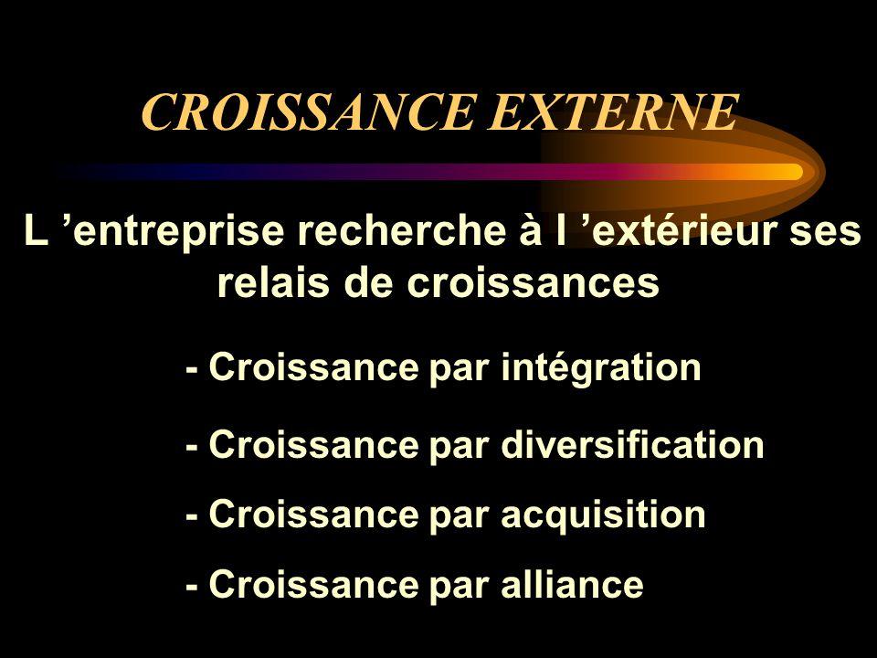 CROISSANCE EXTERNE L 'entreprise recherche à l 'extérieur ses relais de croissances - Croissance par intégration - Croissance par diversification - Cr
