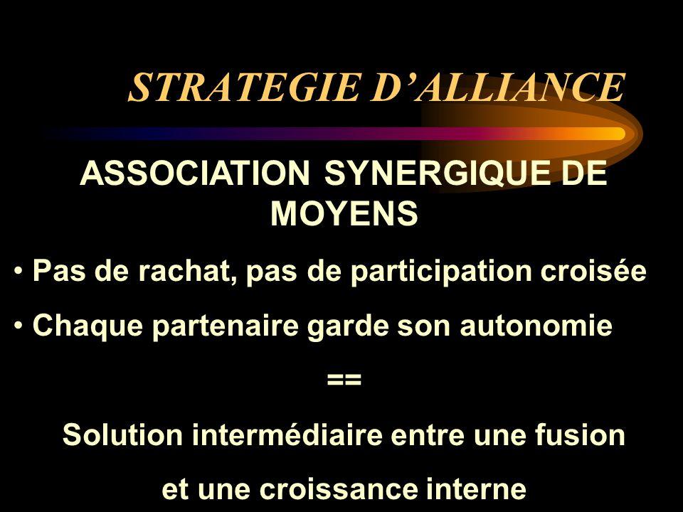 ASSOCIATION SYNERGIQUE DE MOYENS Pas de rachat, pas de participation croisée Chaque partenaire garde son autonomie == Solution intermédiaire entre une