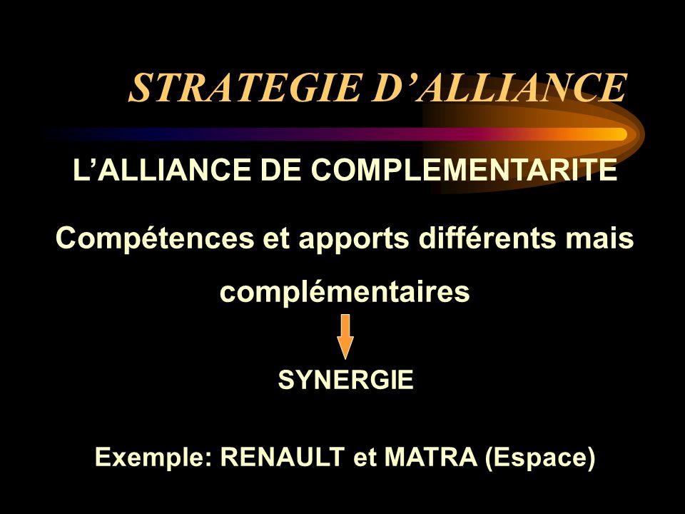 STRATEGIE D'ALLIANCE L'ALLIANCE DE COMPLEMENTARITE Compétences et apports différents mais complémentaires SYNERGIE Exemple: RENAULT et MATRA (Espace)